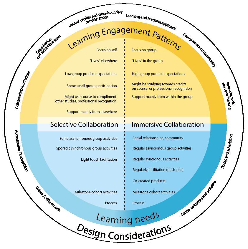 learning engagement patterns alternative version-02